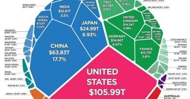 $360 τρις είναι ο συνολικός πλούτος του κόσμου!